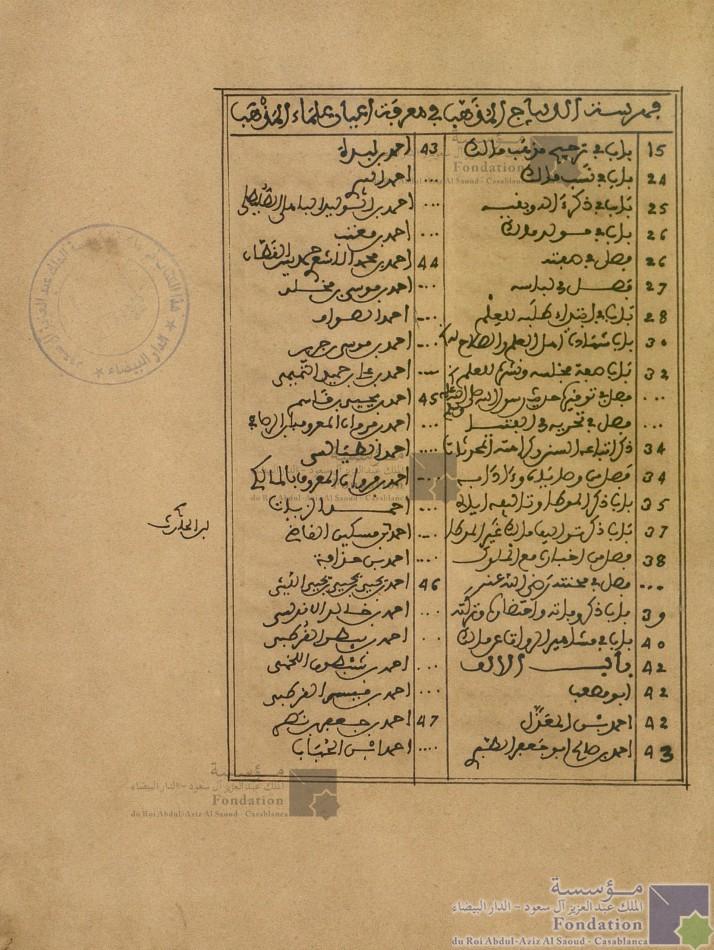 كتاب الديباج المذهب في معرفة أعيان علماء المذهب